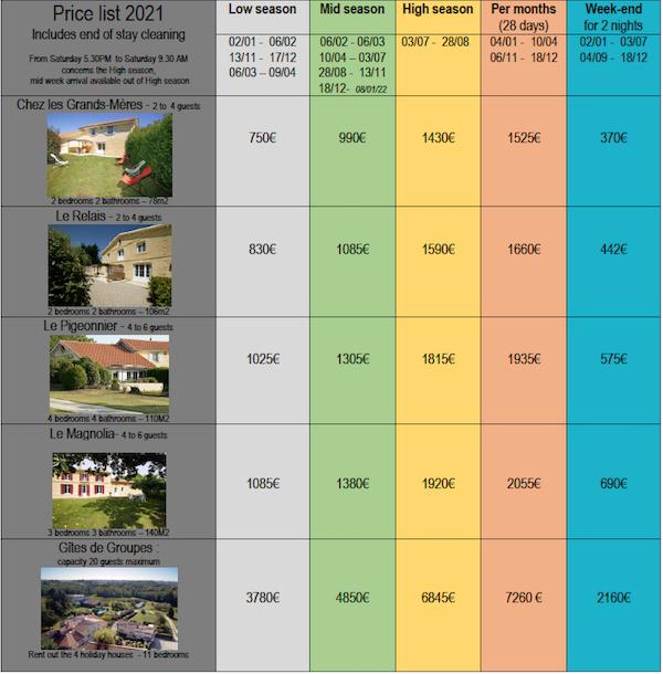 Price list 2021 Chateau la GONTRIE